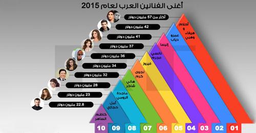 بالفيديو: اللبنانيات يسيطرن على تصنيف أغنى عشرة فنانين عرب لعام 2015
