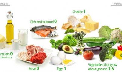النظام الغذائي Keto هاجس المشاهير