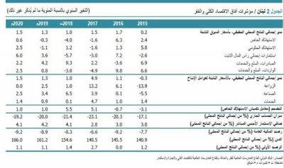 الدين العام يتخطّى 150% من الناتج المحلي